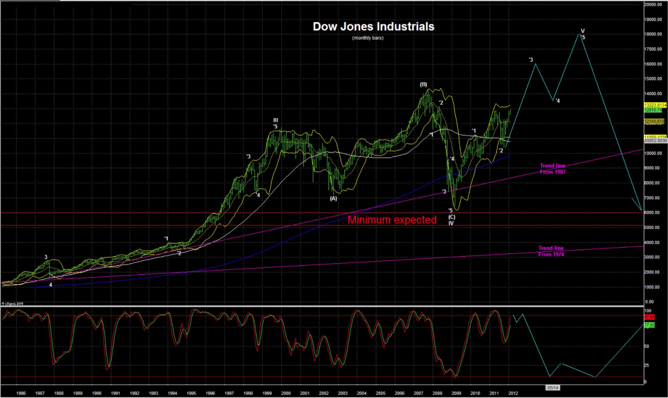 Dow18K