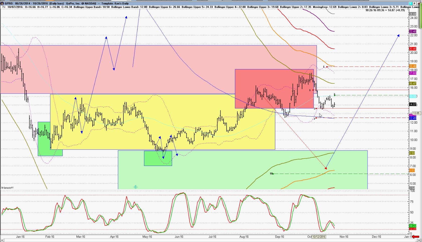 Gopro options trading